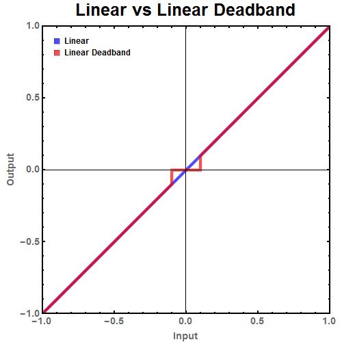 Linear Cutoff graph